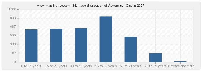 Men age distribution of Auvers-sur-Oise in 2007