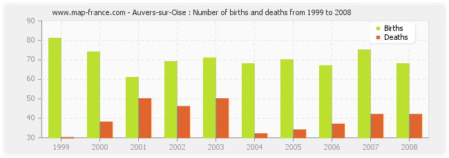 Auvers-sur-Oise : Number of births and deaths from 1999 to 2008