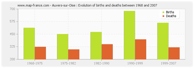 Auvers-sur-Oise : Evolution of births and deaths between 1968 and 2007