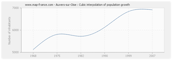 Auvers-sur-Oise : Cubic interpolation of population growth