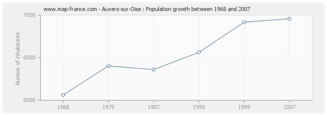 Population Auvers-sur-Oise
