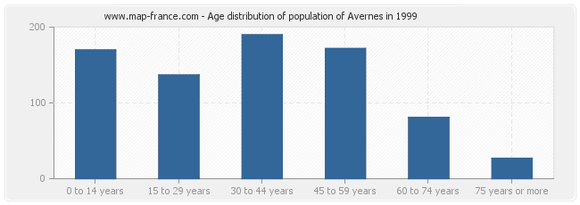 Age distribution of population of Avernes in 1999