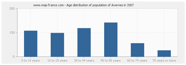 Age distribution of population of Avernes in 2007