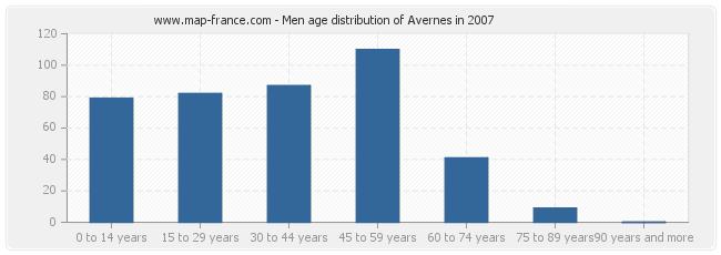 Men age distribution of Avernes in 2007