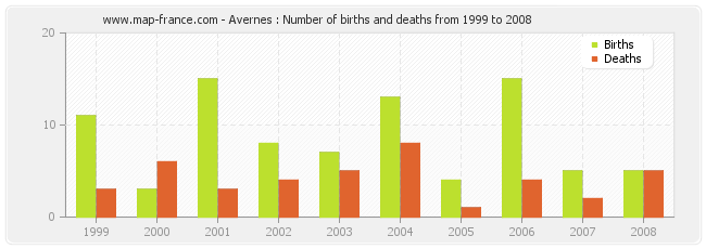 Avernes : Number of births and deaths from 1999 to 2008