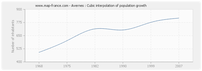 Avernes : Cubic interpolation of population growth