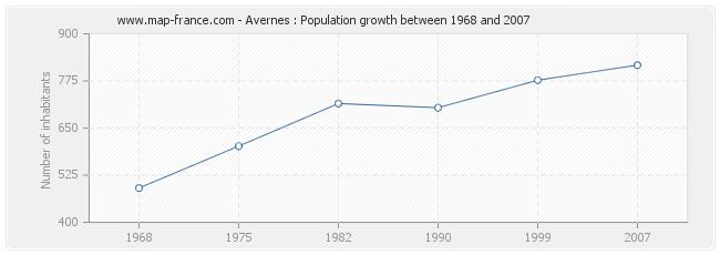 Population Avernes