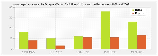 Le Bellay-en-Vexin : Evolution of births and deaths between 1968 and 2007