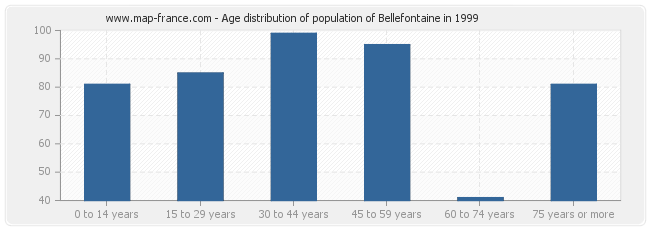 Age distribution of population of Bellefontaine in 1999