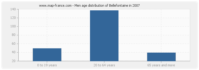 Men age distribution of Bellefontaine in 2007