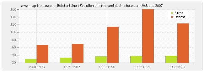 Bellefontaine : Evolution of births and deaths between 1968 and 2007