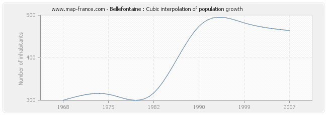 Bellefontaine : Cubic interpolation of population growth