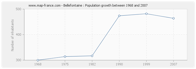 Population Bellefontaine