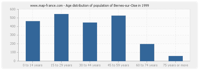 Age distribution of population of Bernes-sur-Oise in 1999