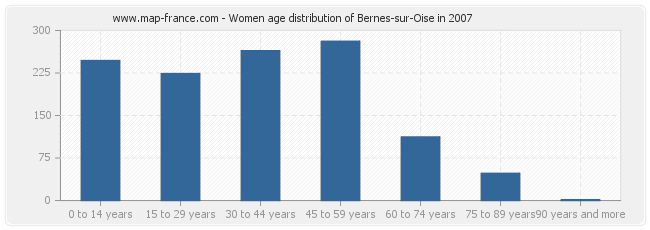 Women age distribution of Bernes-sur-Oise in 2007