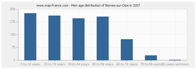 Men age distribution of Bernes-sur-Oise in 2007