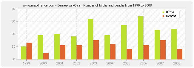 Bernes-sur-Oise : Number of births and deaths from 1999 to 2008
