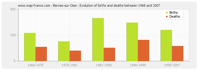 Bernes-sur-Oise : Evolution of births and deaths between 1968 and 2007