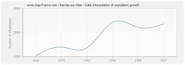 Bernes-sur-Oise : Cubic interpolation of population growth