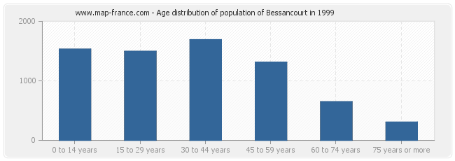 Age distribution of population of Bessancourt in 1999