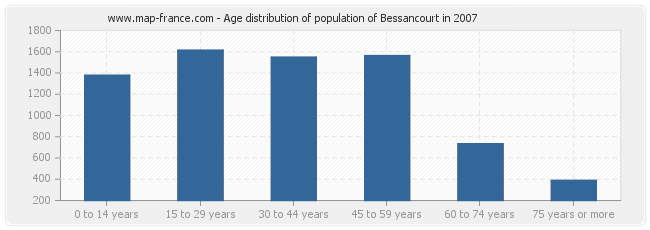 Age distribution of population of Bessancourt in 2007