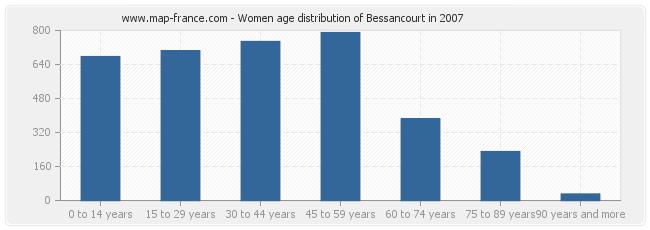 Women age distribution of Bessancourt in 2007