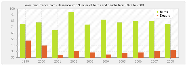 Bessancourt : Number of births and deaths from 1999 to 2008