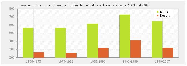 Bessancourt : Evolution of births and deaths between 1968 and 2007