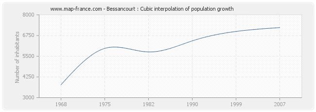 Bessancourt : Cubic interpolation of population growth