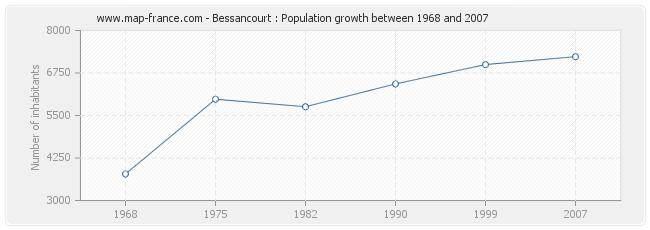 Population Bessancourt
