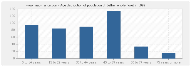 Age distribution of population of Béthemont-la-Forêt in 1999