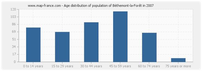 Age distribution of population of Béthemont-la-Forêt in 2007