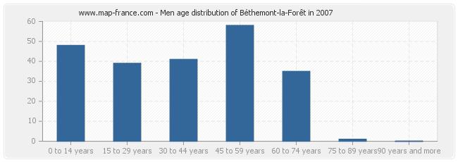 Men age distribution of Béthemont-la-Forêt in 2007