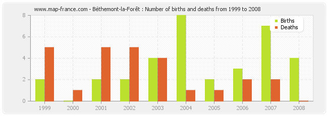 Béthemont-la-Forêt : Number of births and deaths from 1999 to 2008