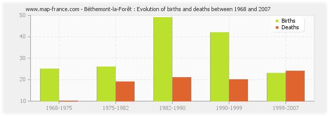 Béthemont-la-Forêt : Evolution of births and deaths between 1968 and 2007
