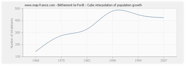 Béthemont-la-Forêt : Cubic interpolation of population growth
