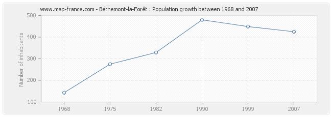 Population Béthemont-la-Forêt