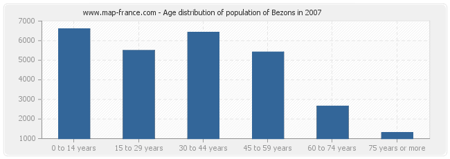 Age distribution of population of Bezons in 2007