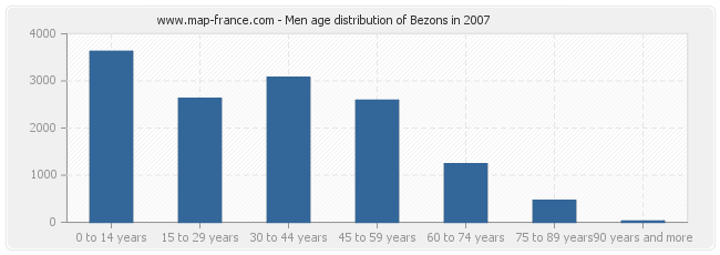 Men age distribution of Bezons in 2007