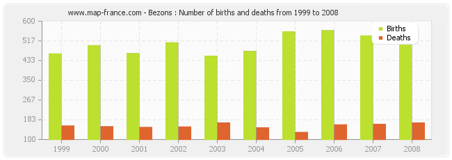 Bezons : Number of births and deaths from 1999 to 2008