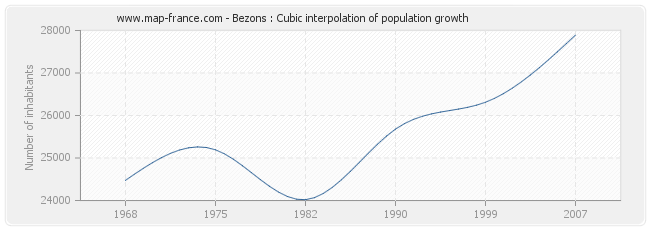 Bezons : Cubic interpolation of population growth