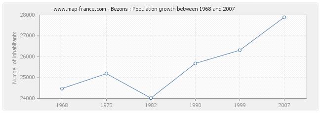 Population Bezons