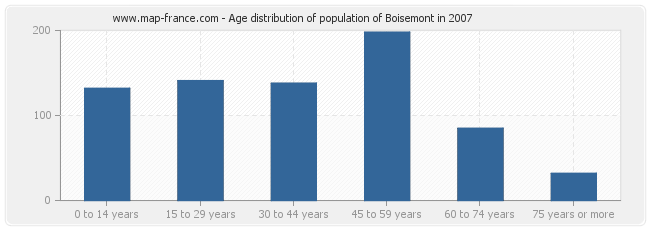 Age distribution of population of Boisemont in 2007