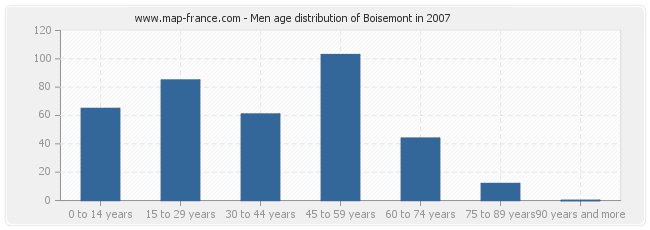 Men age distribution of Boisemont in 2007