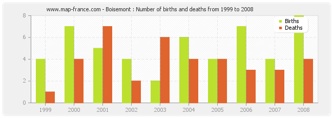 Boisemont : Number of births and deaths from 1999 to 2008
