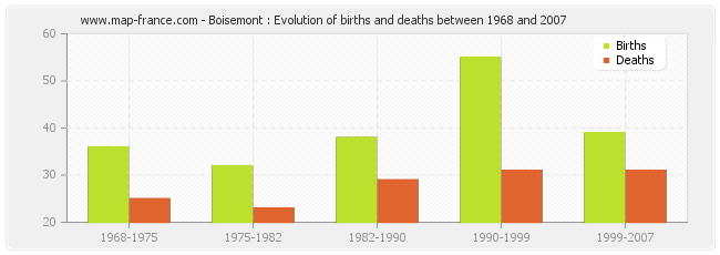 Boisemont : Evolution of births and deaths between 1968 and 2007