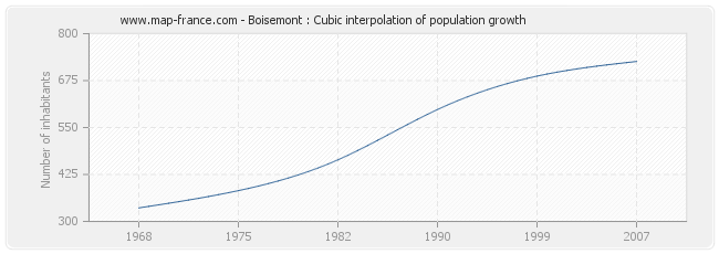 Boisemont : Cubic interpolation of population growth