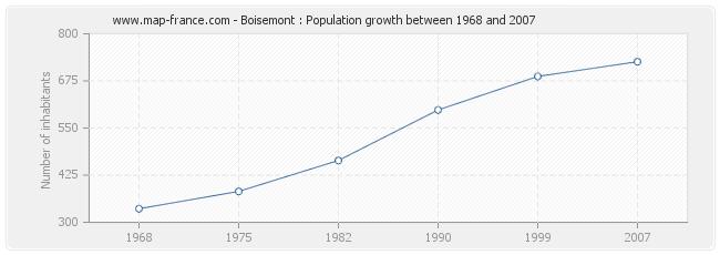 Population Boisemont