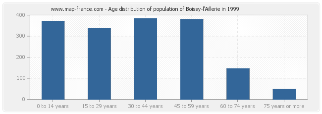 Age distribution of population of Boissy-l'Aillerie in 1999