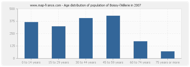 Age distribution of population of Boissy-l'Aillerie in 2007